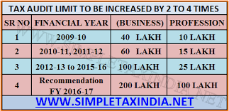 Increase In Tax Audit Limit 1 Crore To 2 Crore Recommended