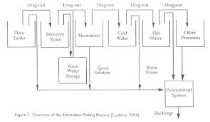 Zinc Nickel Plating Process Flow Chart Pollution Prevention In The Plating Process