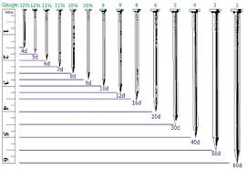 Pilot Hole Size Chart For Finishing Nails A Pictures Of