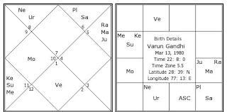 Gandhi Chart Varun Gandhi Birth Chart Varun Gandhi Kundli Horoscope