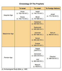 Old Testament Prophets Timeline Chart Chart I Produced