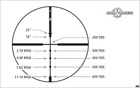 Redfield Reticle Chart Usdchfchart Com