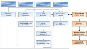 Procurement Process Flow Chart In Construction