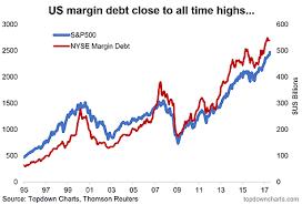 Chartbrief 124 Nyse Margin Debt Update