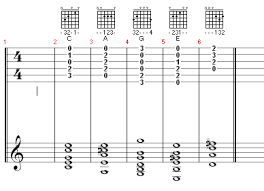 The Guitar Guru Guitar Lessons Tabs Tips And Gear First