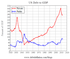 Private Debt Caused The Current Great Depression Not Public