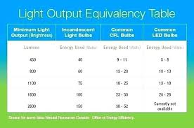 Light Bulb Equivalent Chart Light Bulb Wattage Builtbysrt Online