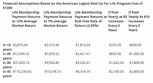 Why You Shouldnt Join The American Legion Paid Up For Life