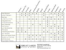Countertop Material Comparison Chart Quartz Corian Materials Comparison Granite Cost Vs Which Is