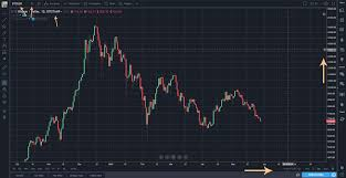 Tradingview Options Chart Cryptocurrency Charting Tradingview Primer