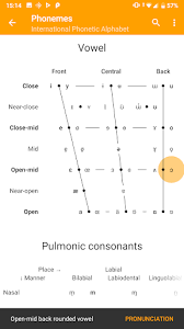 Click on a symbol to hear the associated sound. Phonemes Ipa Chart Transcription Pronunciation By Black Envelope More Detailed Information Than App Store Google Play By Appgrooves Books Reference 10 Similar Apps 369 Reviews