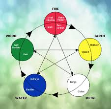Chinese Medicine Five Elements Chart Introduction To The Chinese Five Element System