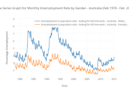 Australia Unemployment Rate Chart Time Series Graph For Monthly Unemployment Rate By Gender