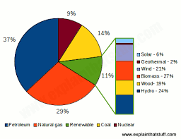 introduction to renewable energy types of renewable energy chart showing percentage of us energy supplied by different fossil fuels and renewables