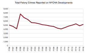 Nycha Denies Transfers To Crime Victims Type Investigations