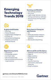 Gartner Chart 2019 5 Trends Appear On The Gartner Hype Cycle For Emerging