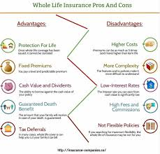 Different Types Of Life Insurance Explanation The