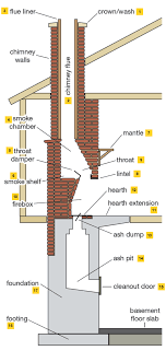 there s far more to a masonry brick chimney than meets the eye while some homeowners may be vaguely familiar with a chimney s interior we have customers