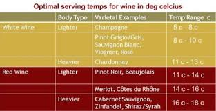 Wine Serving Temperature Chart The Winebrary How To Wine Tasting