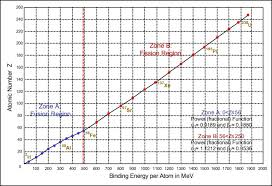 Atomic Number Chart Chart Of Non Temporal Two Zone Relationships Relating The