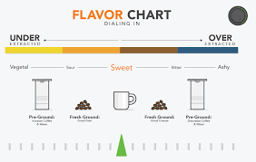 Pour Over Coffee Ratio Chart Dialing In With The Bonavita Coffee Maker Prima Coffee
