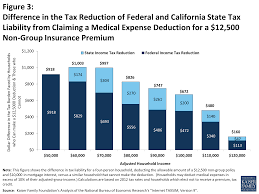 figure 3 difference in the tax reduction of federal and california state tax liability from
