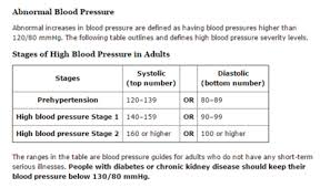 Morning Blood Pressure Chart Can Sleep Apnea Cause High Blood Pressure Singular Sleep