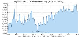 Singapore Dollar Sgd To Vietnamese Dong Vnd History