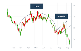 Cup And Handle Chart Pattern How To Trade The Cup And