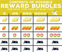 Understanding Raid Rewards The Secret Multipliers Behind