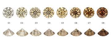 Diamond Color Chart Diamond Color