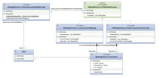 Flyweight Pattern Interesting Flyweight Design Pattern CodeProject