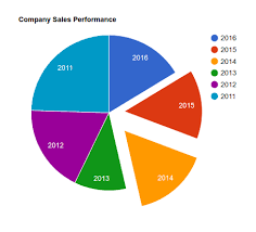 Google Pie Chart Animation Example Pie Chart In Php With Mysql Using Google Api Tutorial