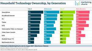 Best Of Cephalosporin Generations Chart On
