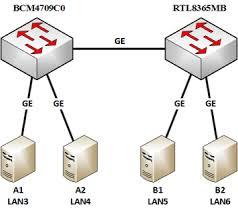 asus rt ac88u asus router ac5300 at Asus Network Diagram