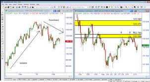 i ve only marked the two most recent clean supply levels the nearest wa three times over a few days in february trading from these time frames