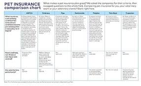 Health Plan Comparison Chart Pet Insurance Comparison Chart For Veterinary Practices And