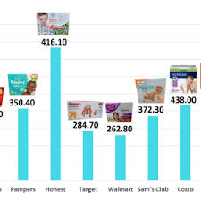 Tire Price Comparison Chart Archives Konoplja Co New Price