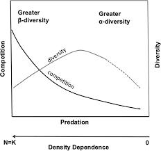 Species Diversity Definition Toward A Trophic Theory Of Species Diversity Pnas
