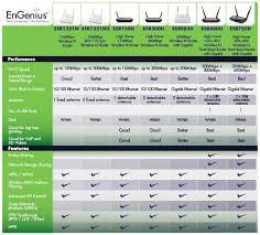 Engenius Esr750h Long Range 300 450mbps Dual Band Wireless N Router