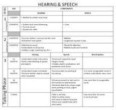 Speech Development Milestones Chart California Writing