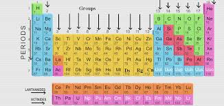 Preparation of modern periodic table