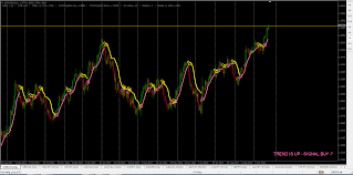 Value Charts And Price Action Profile Dynamic Trading Indicators Dynamic Sync Trading System
