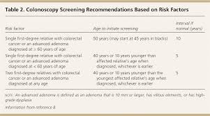 Colon Polyp Size Chart Colorectal Cancer Screening And Surveillance American
