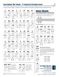 C Ukulele Chord Chart Learning Ukulele With Curt Basic Open Position Ukulele