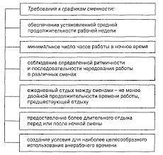 Условия труда Реферат Принципы разработки рациональных режимов труда и отдыха