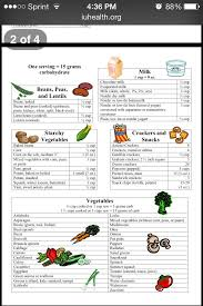 Carb Count In 2019 Counting Carbs Carb Counter Low Carb