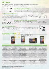 Htc Desire Comparison Chart Aaas Mobile Phones Htc Sense Wildfire Desire Z Hd Comparison