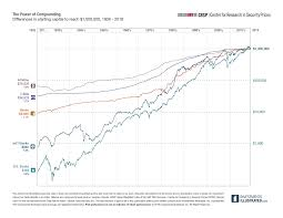 Investments Illustrated Charts Crsp The Center For