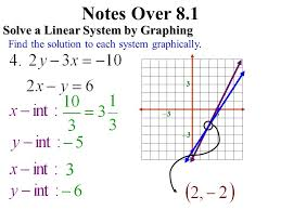 notes over 8 1 solve a linear system by graphing